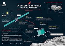 Rosetta atterrissage