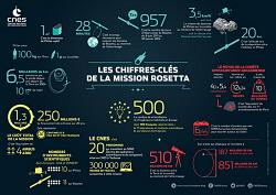 Rosetta chiffres
